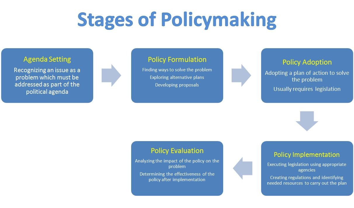 stages of the policy cycle Policy cycle 1 1understanding the politicsunderstanding the politicsof public policyof public policy 2 2outlineoutline models and theories.