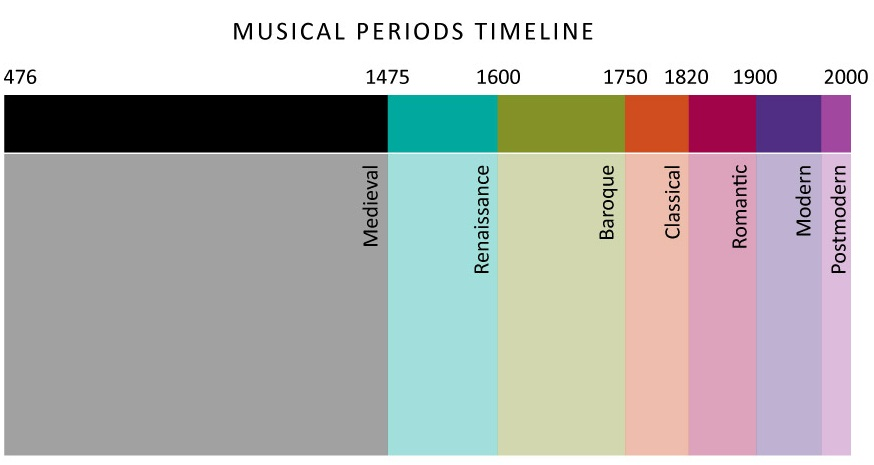 The Time Periods of Music – Music History Worksheets