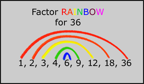 Image result for factor rainbows