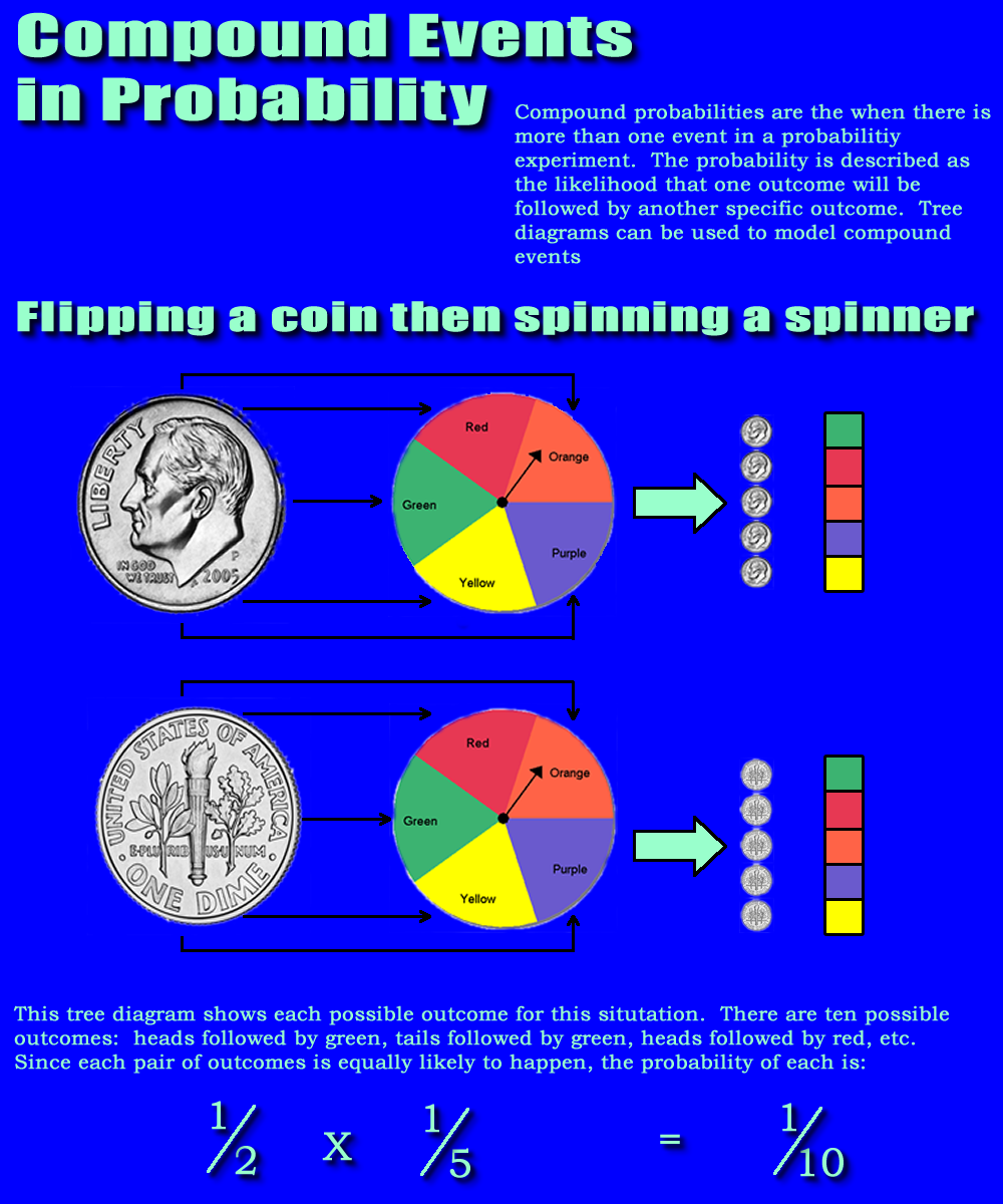 a coin is flipped 8 times. find the probability of the event