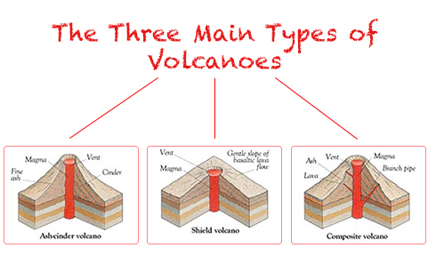 Concept map three types of volcanoes ccuart Image collections