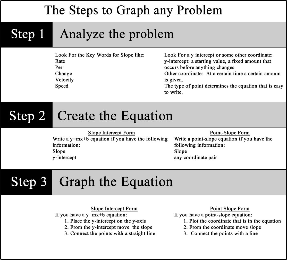 Lesson plans graphing any equation image falaconquin