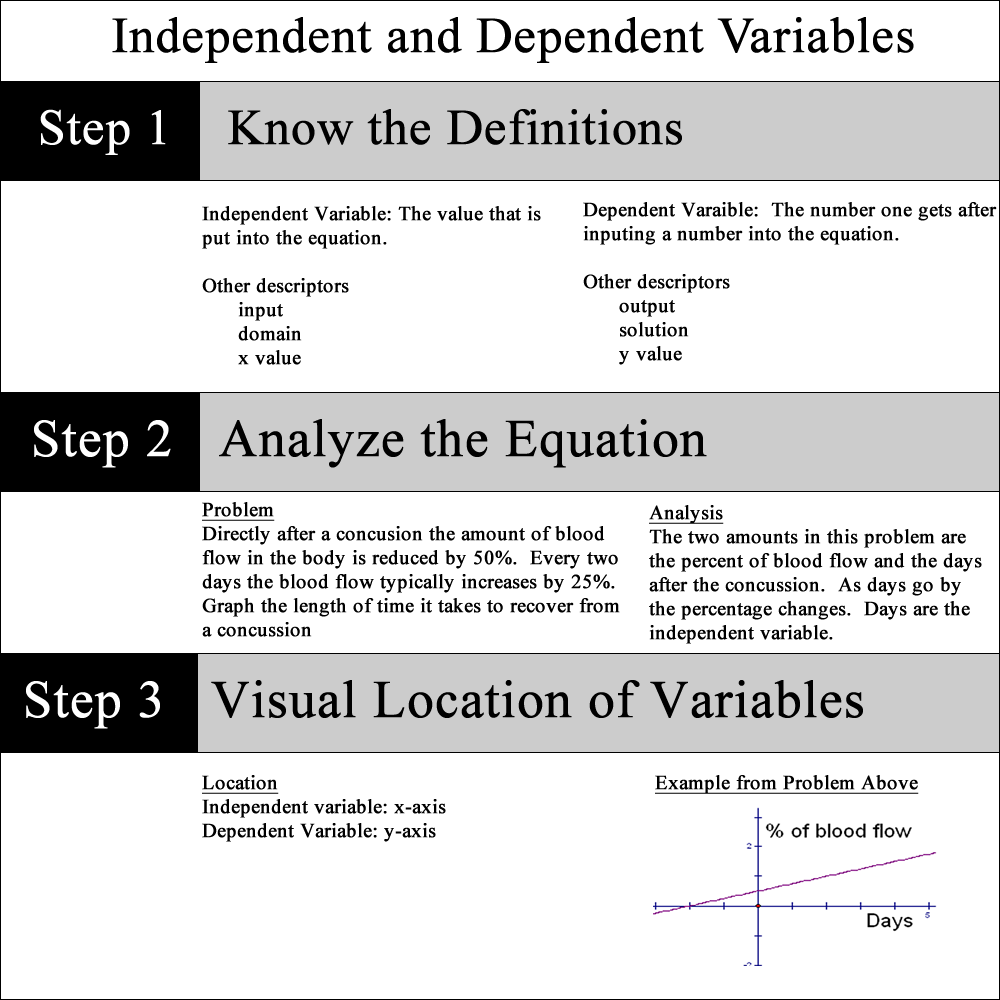 Lesson plans independent vs dependent image falaconquin