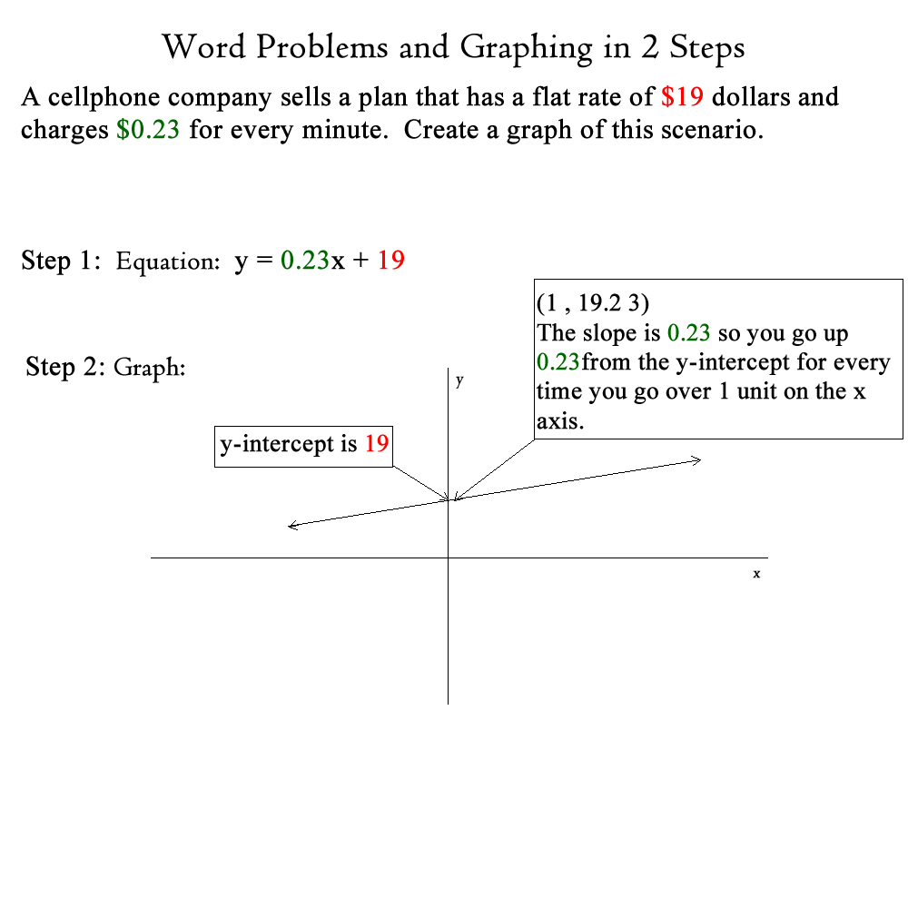 Lesson plans word problems and graphing image falaconquin