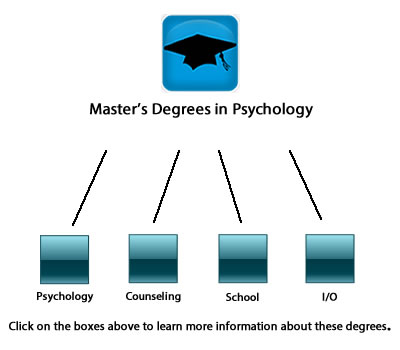 Organizational Psychology different kinds of college subjects to get a degree in