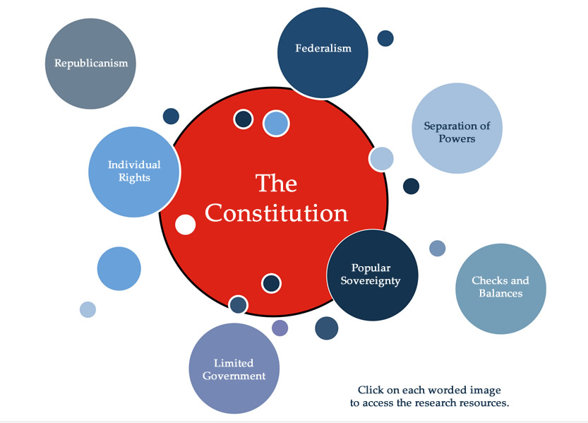 the constitution worksheet