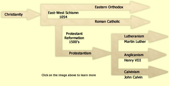 Concept Map - World religion concept map