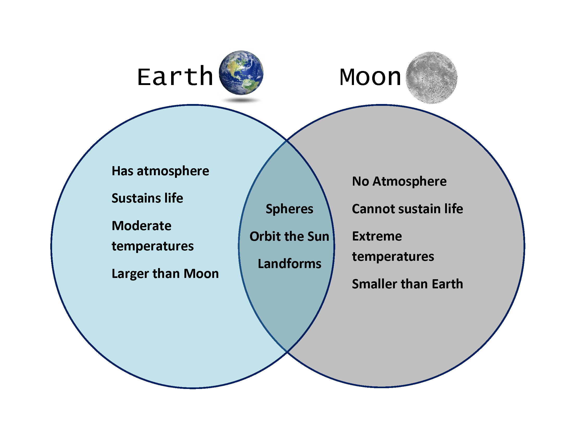 Sun moon and earth lesson 3 by katelyn conner out the venn diagram comparing and contrasting the moon and earth pooptronica