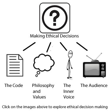 concept map about making ethical decisions - Concept Map Making