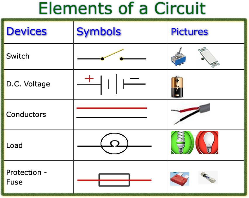 Edtech 506 Project Elements Of A Circuit