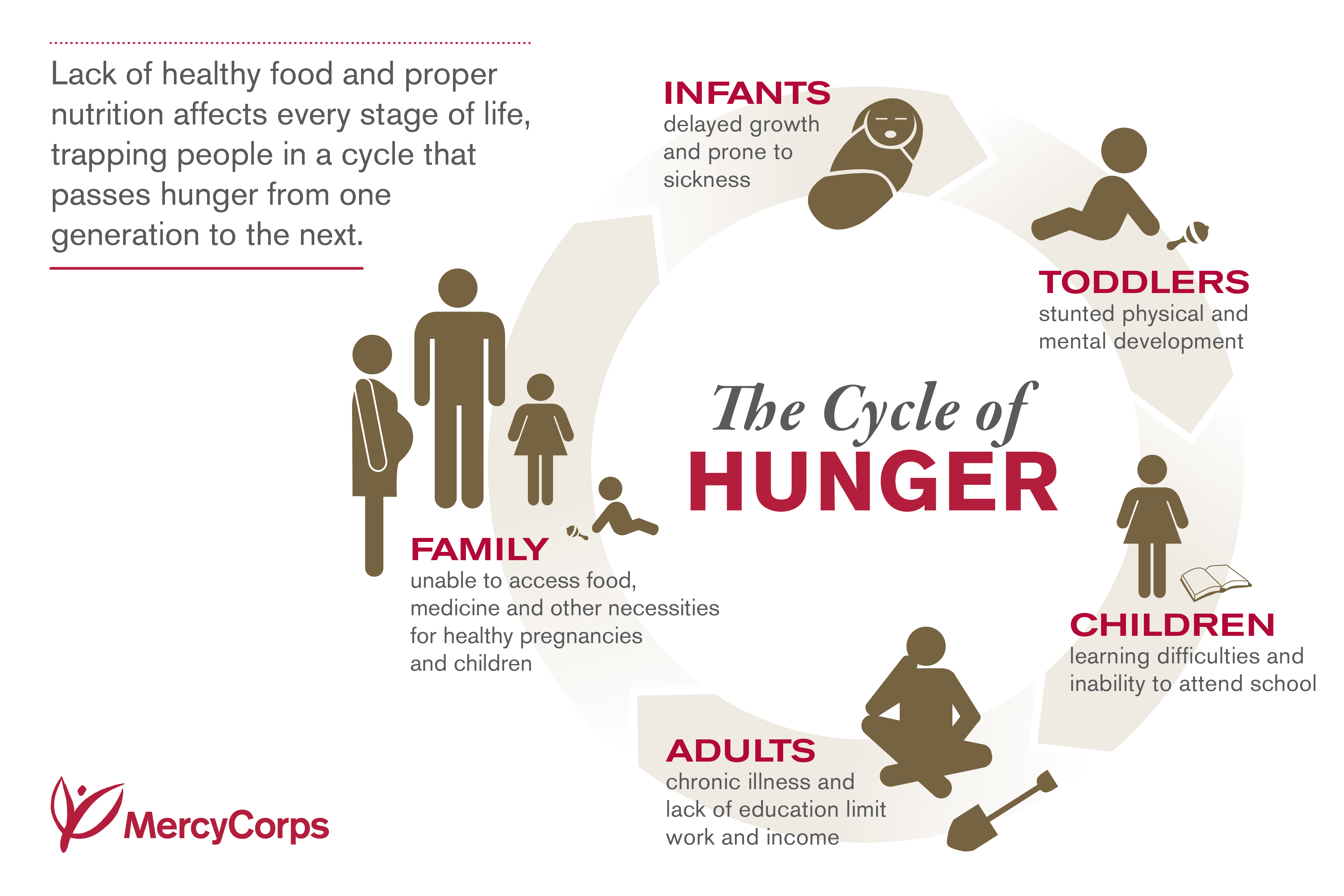 introduction who are the hungry in america