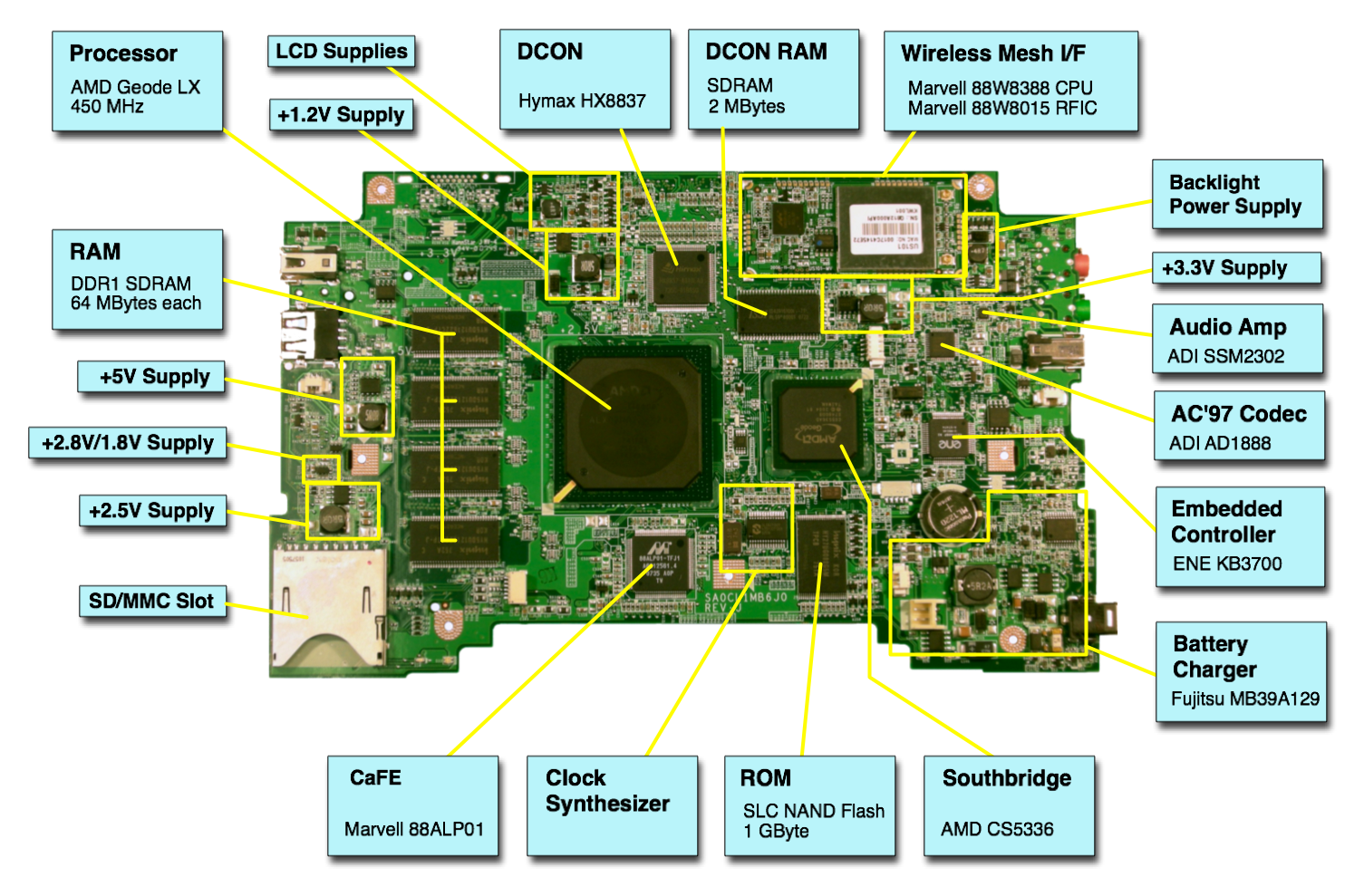the description of the v chip and its functions