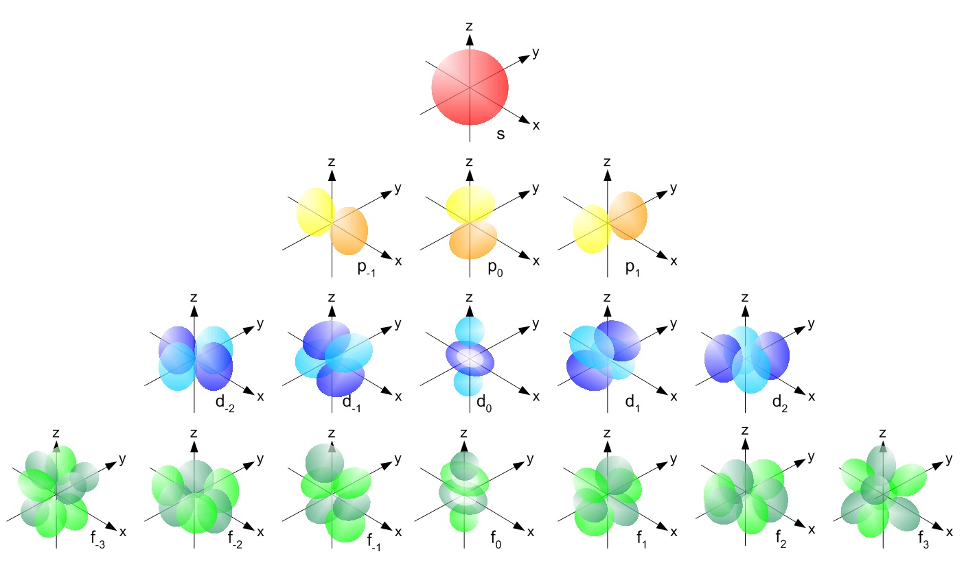 The periodic table e configuration electron orbitals pooptronica Images