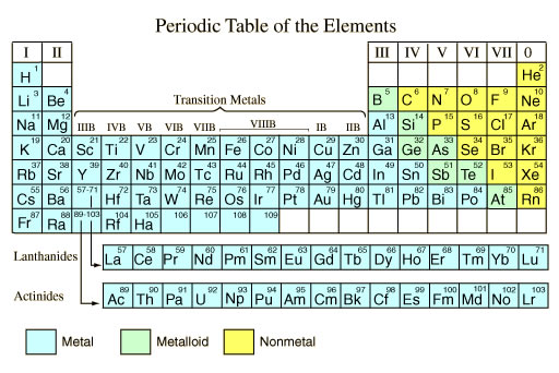 Periodic table structure ptable courtesy of the university of georgia urtaz