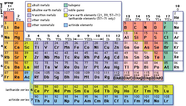 periodic table families - First Periodic Table Arranged By