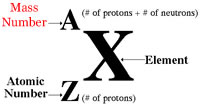 How do find the mass number of an element