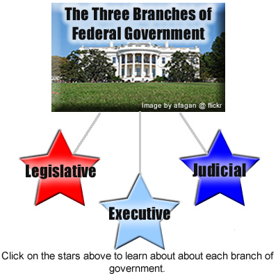 most powerful branch of government essay Our constitution makes congress the most powerful branch of government it can pass laws, impose taxes, and spend our money state legislatures are powerful.