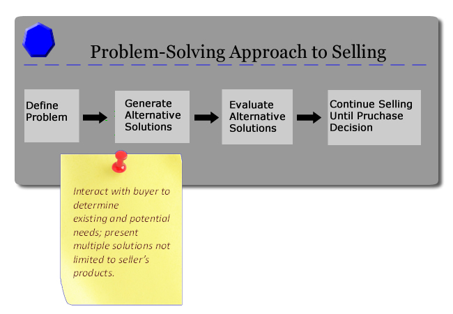 What is the problem solving approach