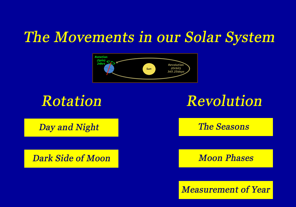 "Search Results for ""Picture Of Revolution And Rotation ..."