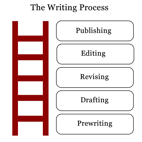 types of process analysis essays