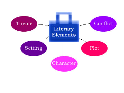 Narrative Story Writing Graphic Organizer
