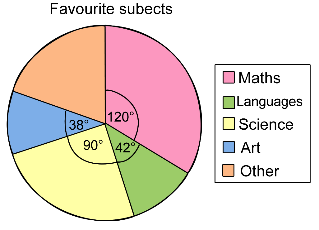 pie charts This example illustrates core functionality of telerik pie charts extension for aspnet mvc.