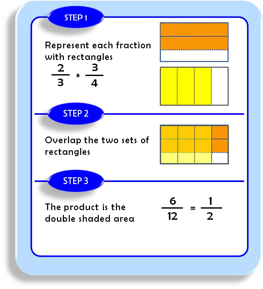 worksheet Shape Fractions fractions shapes subtraction worksheets regrouping exponential and edtech 506 shape multiplyfractionsshapes shapehtml shapes