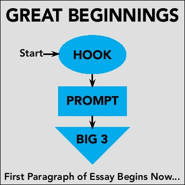 essay writing techniques writing techniques for essays essay here is a little guide on how our writers compose a