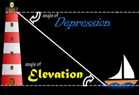 Image of Angles of Depression and Elevation