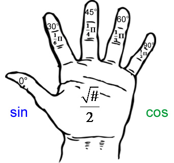Use the Left Hand Trick to help remember the coordinates on the ...