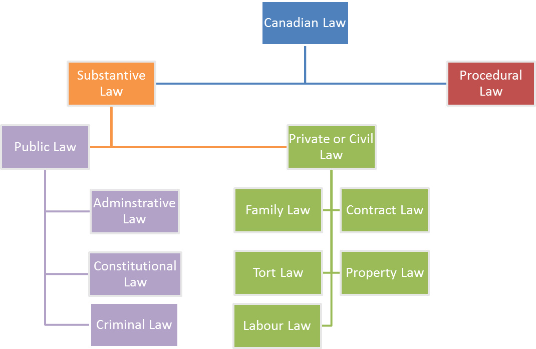 Contract law canada definition of marriage