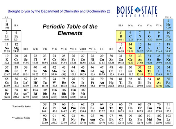 Periodic Table Elements Showing Molar Mass | Brokeasshome.com